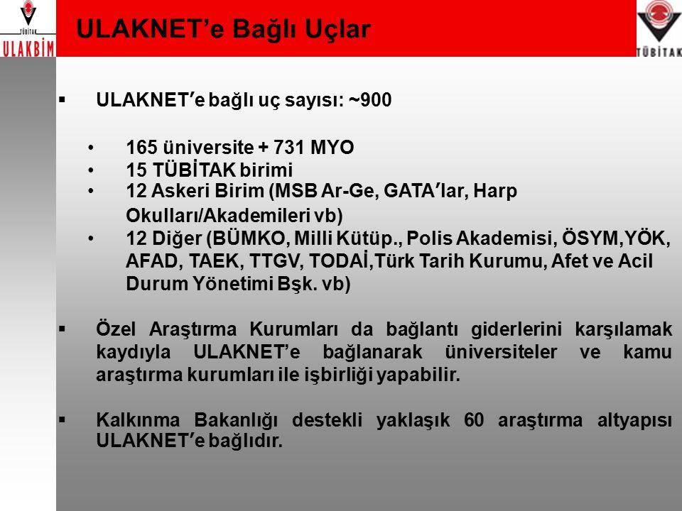 Kalkınma Bakanlığı Destekli Projeler  ULAKNET2 Projesi ULAKBİM'e ait olan yaklaşık 145 km.