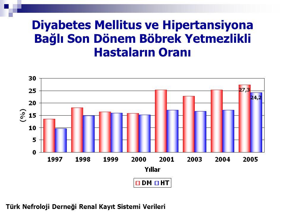 Diyabetes Mellitus ve Hipertansiyona Bağlı Son Dönem Böbrek Yetmezlikli Hastaların Oranı Türk Nefroloji Derneği Renal Kayıt Sistemi Verileri