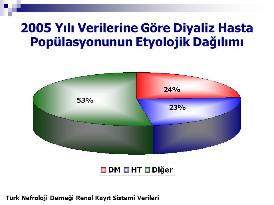 2005 Yılı Verilerine Göre Diyaliz Hasta Popülasyonunun Etyolojik Dağılımı Türk Nefroloji Derneği Renal Kayıt Sistemi Verileri