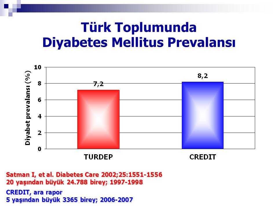 Türk Toplumunda Diyabetes Mellitus Prevalansı Satman I, et al. Diabetes Care 2002;25:1551-1556 20 yaşından büyük 24.788 birey; 1997-1998 CREDIT, ara r