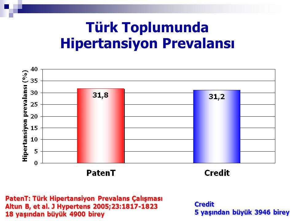 Türk Toplumunda Hipertansiyon Prevalansı PatenT: Türk Hipertansiyon Prevalans Çalışması Altun B, et al. J Hypertens 2005;23:1817-1823 18 yaşından büyü