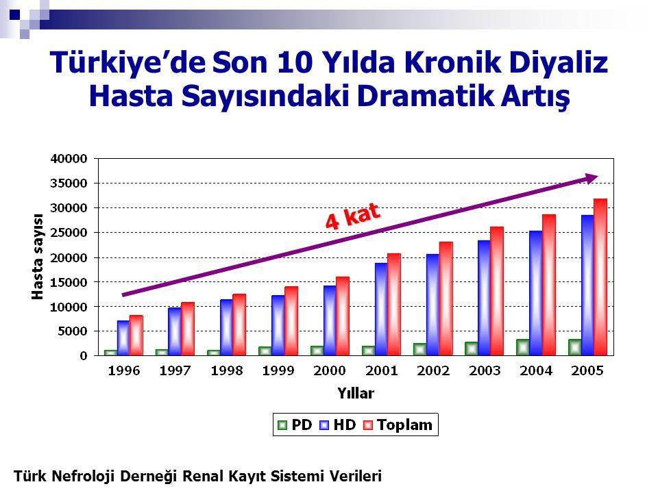 Türkiye'de Son 10 Yılda Kronik Diyaliz Hasta Sayısındaki Dramatik Artış 4 kat Türk Nefroloji Derneği Renal Kayıt Sistemi Verileri