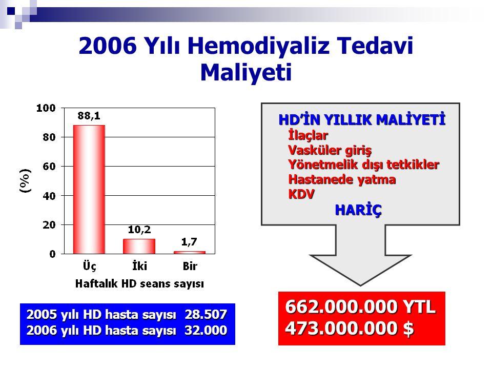 2006 yılı 2006 yılı HD hasta sayısı 32.000 PD hasta sayısı 4.000 TX hasta sayısı 5.000 RENAL REPLASMAN TEDAVİLERİNİN YAKLAŞIK MALİYETİ 900.000.000 $ 2006 Yılı Renal Replasman Tedavi Maliyeti Bu maliyetlerin % 20 daha azı alındığında 700.000.000 $