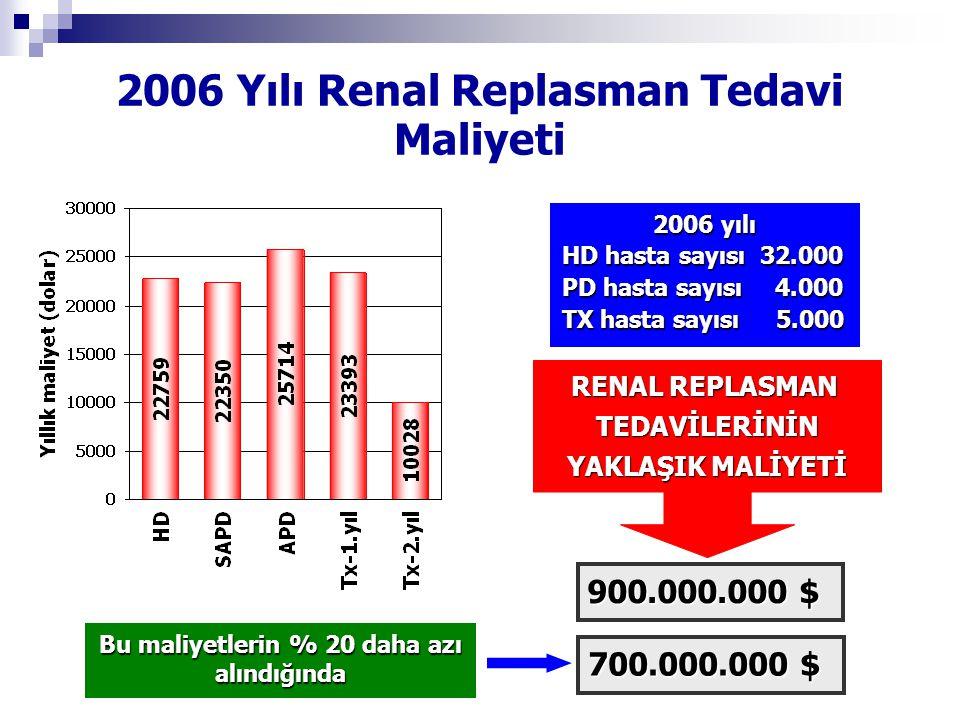 2006 yılı 2006 yılı HD hasta sayısı 32.000 PD hasta sayısı 4.000 TX hasta sayısı 5.000 RENAL REPLASMAN TEDAVİLERİNİN YAKLAŞIK MALİYETİ 900.000.000 $ 2