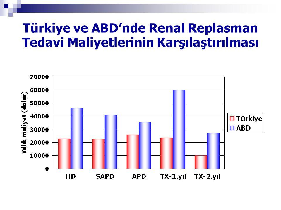Türkiye ve ABD'nde Renal Replasman Tedavi Maliyetlerinin Karşılaştırılması