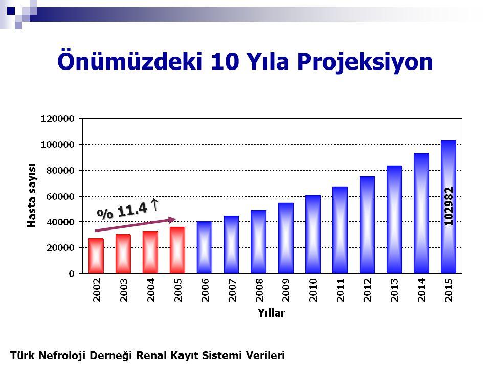 Önümüzdeki 10 Yıla Projeksiyon Türk Nefroloji Derneği Renal Kayıt Sistemi Verileri % 11.4 