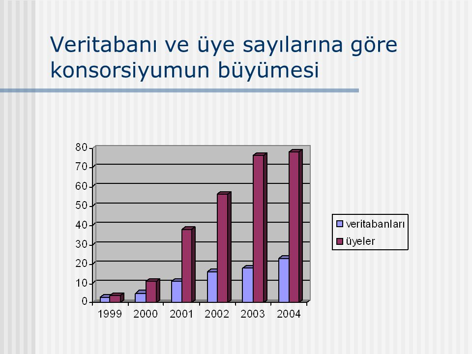 Veritabanı ve üye sayılarına göre konsorsiyumun büyümesi