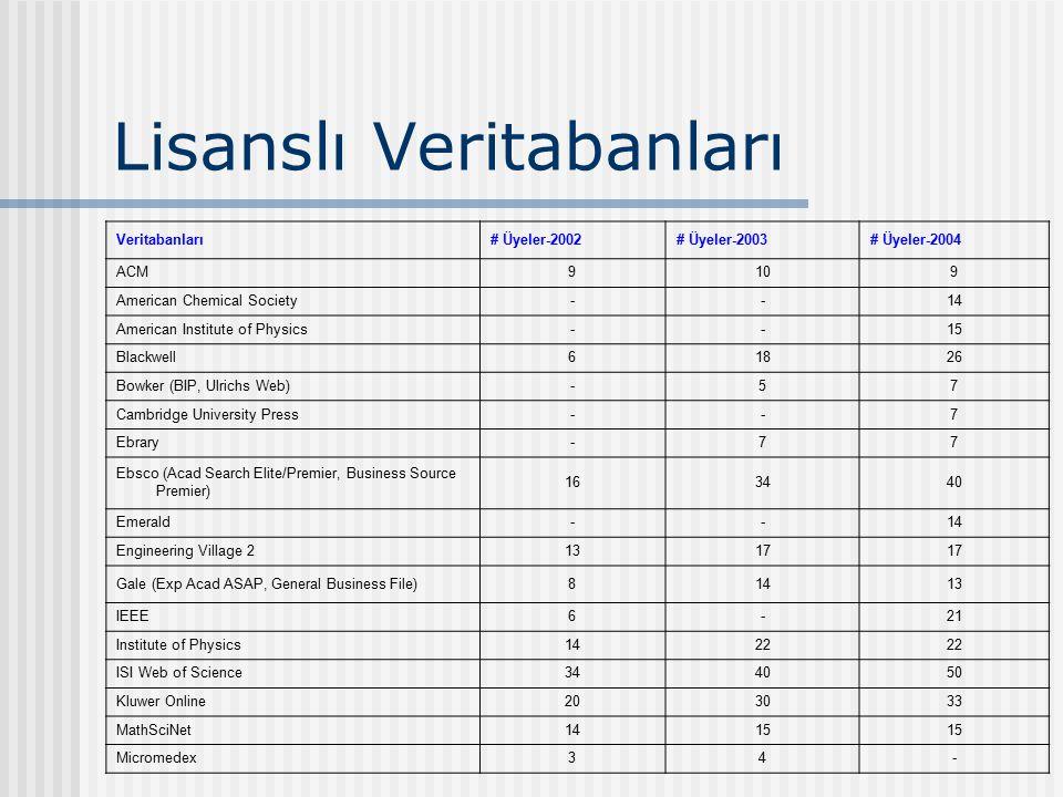 Bazı ülkelerdeki ScienceDirect kullanımıyla Türkiye'deki kullanımın karşılaştırılması