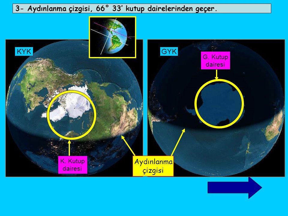 3- Aydınlanma çizgisi, 66° 33' kutup dairelerinden geçer. KYKGYK K. Kutup dairesi G. Kutup dairesi Aydınlanma çizgisi