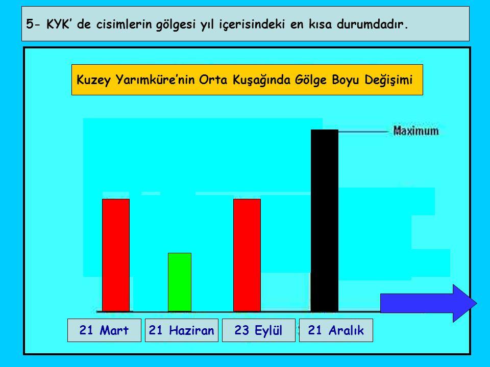 5- KYK' de cisimlerin gölgesi yıl içerisindeki en kısa durumdadır. Kuzey Yarımküre'nin Orta Kuşağında Gölge Boyu Değişimi 21 Mart21 Haziran23 Eylül21