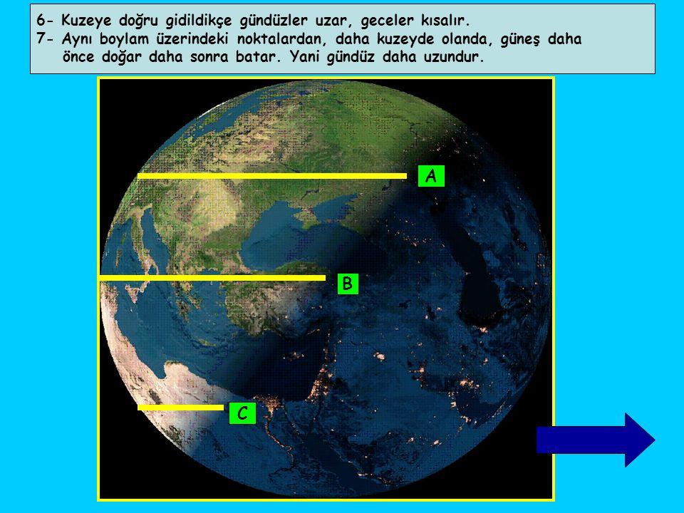 6- Kuzeye doğru gidildikçe gündüzler uzar, geceler kısalır. 7- Aynı boylam üzerindeki noktalardan, daha kuzeyde olanda, güneş daha önce doğar daha son