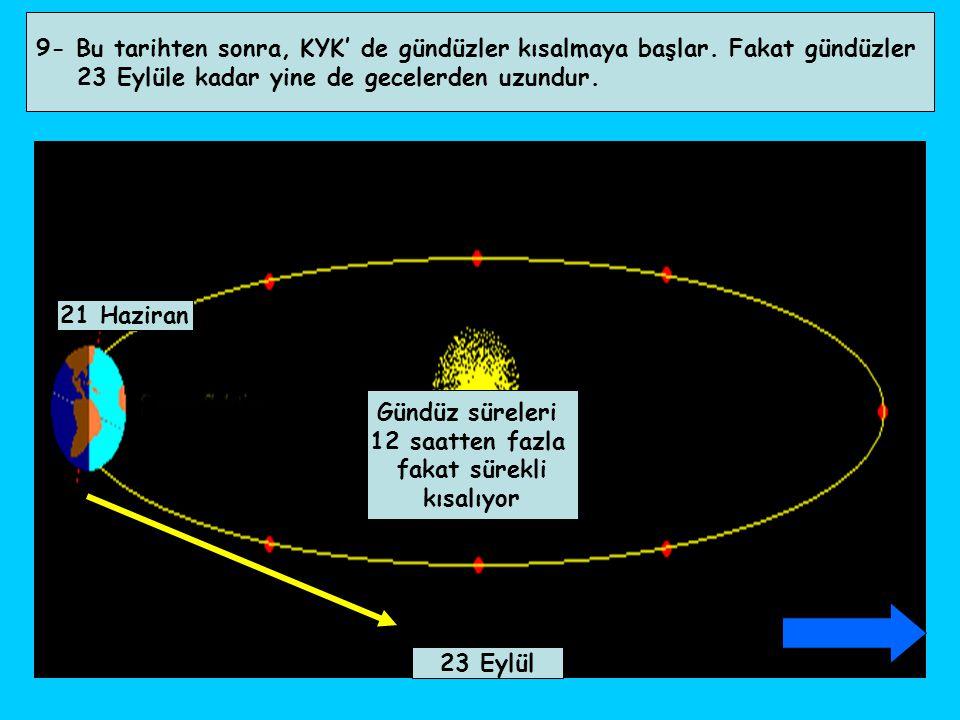9- Bu tarihten sonra, KYK' de gündüzler kısalmaya başlar. Fakat gündüzler 23 Eylüle kadar yine de gecelerden uzundur. 21 Haziran Gündüz süreleri 12 sa