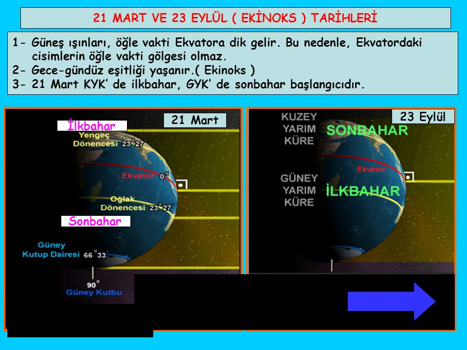 21 MART VE 23 EYLÜL ( EKİNOKS ) TARİHLERİ 1- Güneş ışınları, öğle vakti Ekvatora dik gelir. Bu nedenle, Ekvatordaki cisimlerin öğle vakti gölgesi olma