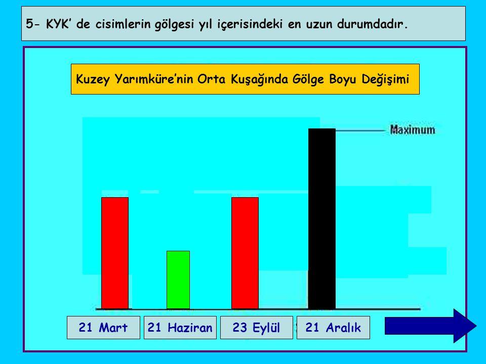 5- KYK' de cisimlerin gölgesi yıl içerisindeki en uzun durumdadır. Kuzey Yarımküre'nin Orta Kuşağında Gölge Boyu Değişimi 21 Mart21 Haziran23 Eylül21