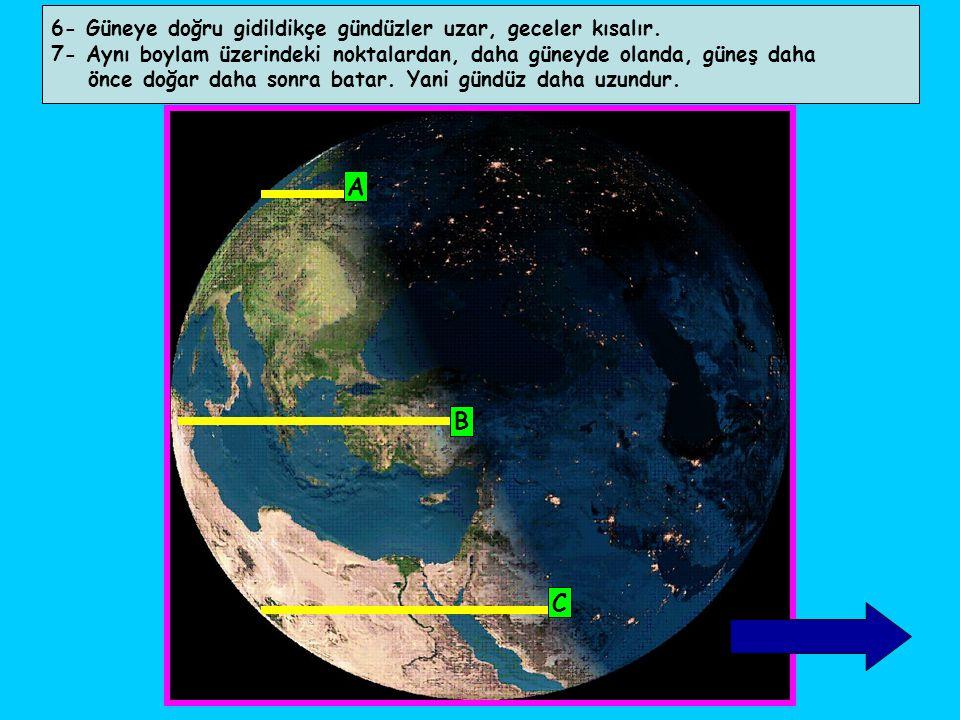 6- Güneye doğru gidildikçe gündüzler uzar, geceler kısalır. 7- Aynı boylam üzerindeki noktalardan, daha güneyde olanda, güneş daha önce doğar daha son