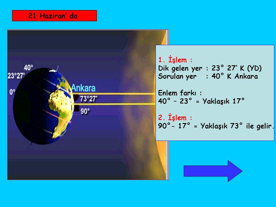 21 Haziran' da 1.İşlem : Dik gelen yer : 23° 27' K (YD) Sorulan yer : 40° K Ankara Enlem farkı : 40° – 23° = Yaklaşık 17° 2. İşlem : 90°- 17° = Yaklaş