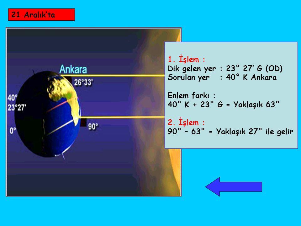 21 Aralık'ta 1.İşlem : Dik gelen yer : 23° 27' G (OD) Sorulan yer : 40° K Ankara Enlem farkı : 40° K + 23° G = Yaklaşık 63° 2. İşlem : 90° – 63° = Yak