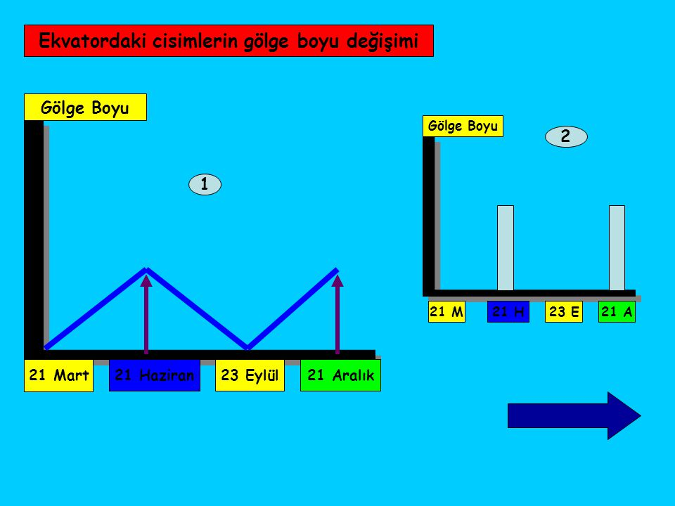 Ekvatordaki cisimlerin gölge boyu değişimi 21 Mart Gölge Boyu 21 Haziran23 Eylül21 Aralık 1 2 Gölge Boyu 21 M 21 H23 E21 A