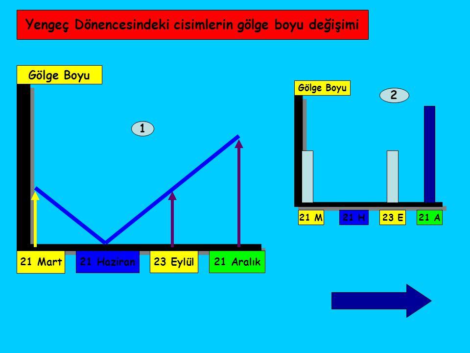 Yengeç Dönencesindeki cisimlerin gölge boyu değişimi 21 Mart Gölge Boyu 21 Haziran23 Eylül21 Aralık 1 2 Gölge Boyu 21 M 21 H23 E21 A
