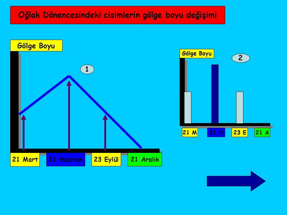 21 Mart Gölge Boyu 21 Haziran23 Eylül21 Aralık 1 2 Gölge Boyu 21 M 21 H23 E21 A Oğlak Dönencesindeki cisimlerin gölge boyu değişimi