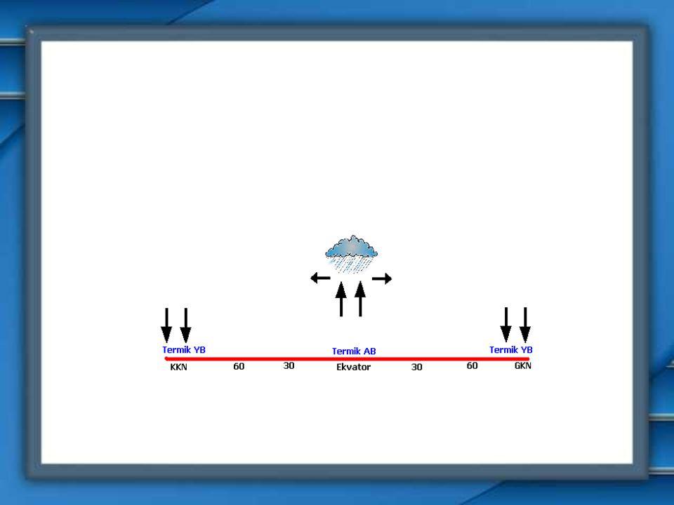 2- SÜREKLİ DİNAMİK BASINÇLAR Dünyanın günlük (eksen) hareketine bağlı oluşmuşlardır. 30 ve 60 derece enlemlerindedirler. Oluşum nedeni rüzgarlardaki s
