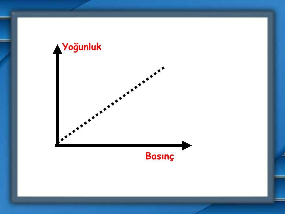  Basıncı etkileyen temel etmen yoğunluktur. Yoğunluğun değişimi basıncı etkiler.  Yoğunluk ve basınç doğru orantılıdır.  Örn: Yukarılara doğru çıkı