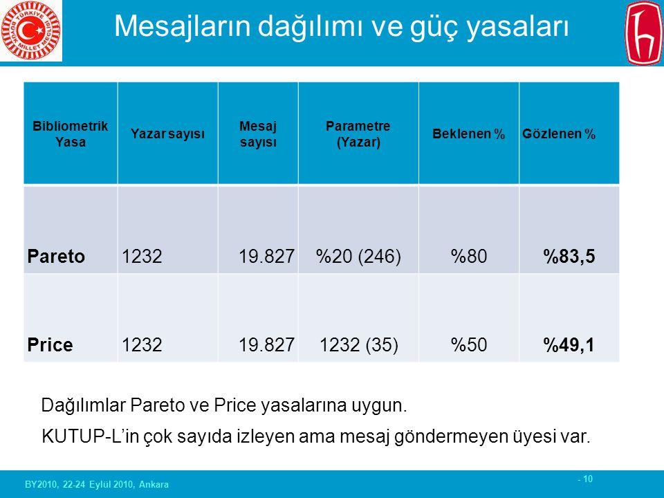- 10 Mesajların dağılımı ve güç yasaları Bibliometrik Yasa Yazar sayısı Mesaj sayısı Parametre (Yazar) Beklenen %Gözlenen % Pareto1232 19.827 %20 (246) %80 %83,5 Price1232 19.827 1232 (35) %50 %49,1 Dağılımlar Pareto ve Price yasalarına uygun.