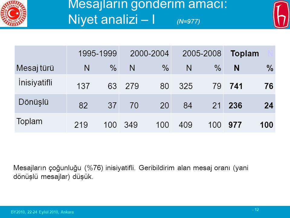 - 12 Mesajların gönderim amacı: Niyet analizi – I (N=977) Mesaj türü 1995-1999 N % 2000-2004 N % 2005-2008 N % Toplam N N % İnisiyatifli 137 63279 803