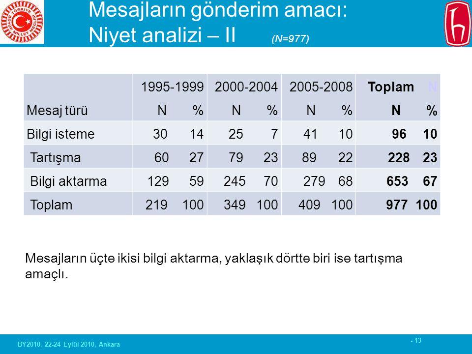 - 13 Mesajların gönderim amacı: Niyet analizi – II (N=977) Mesaj türü 1995-1999 N % 2000-2004 N % 2005-2008 N % Toplam N N % Bilgi isteme 30 1425 741