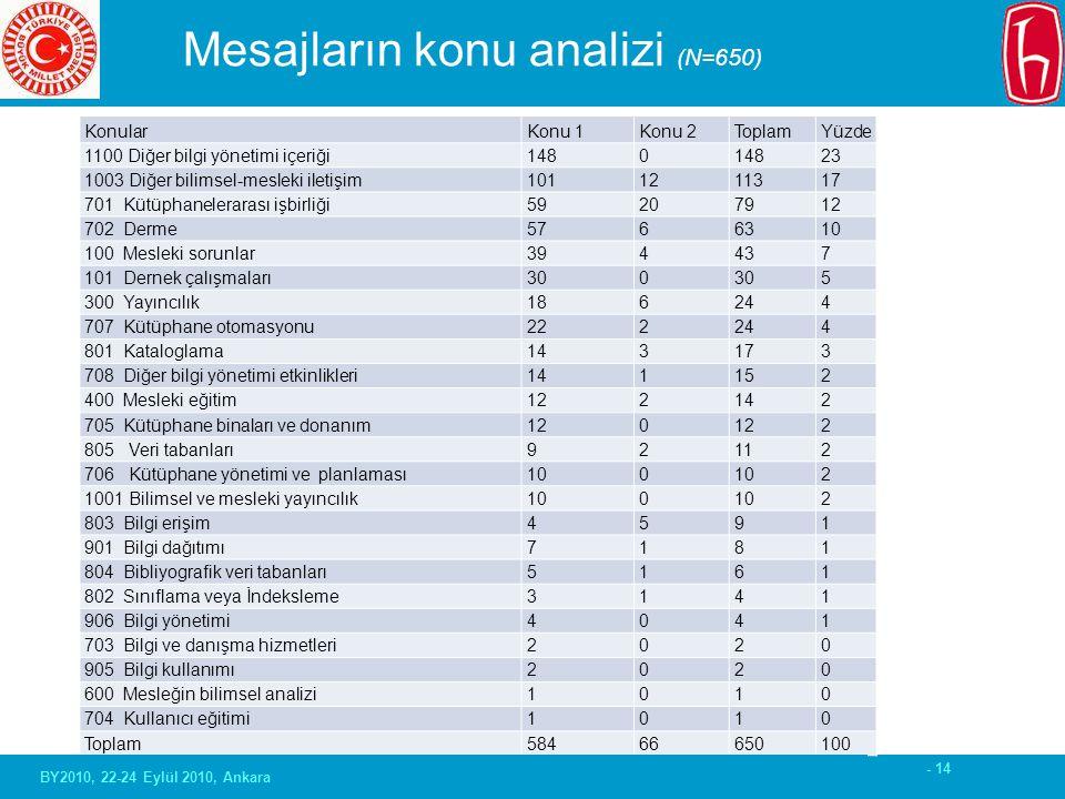 - 14 Mesajların konu analizi (N=650) KonularKonu 1Konu 2ToplamYüzde 1100 Diğer bilgi yönetimi içeriği 1480 23 1003 Diğer bilimsel-mesleki iletişim 101