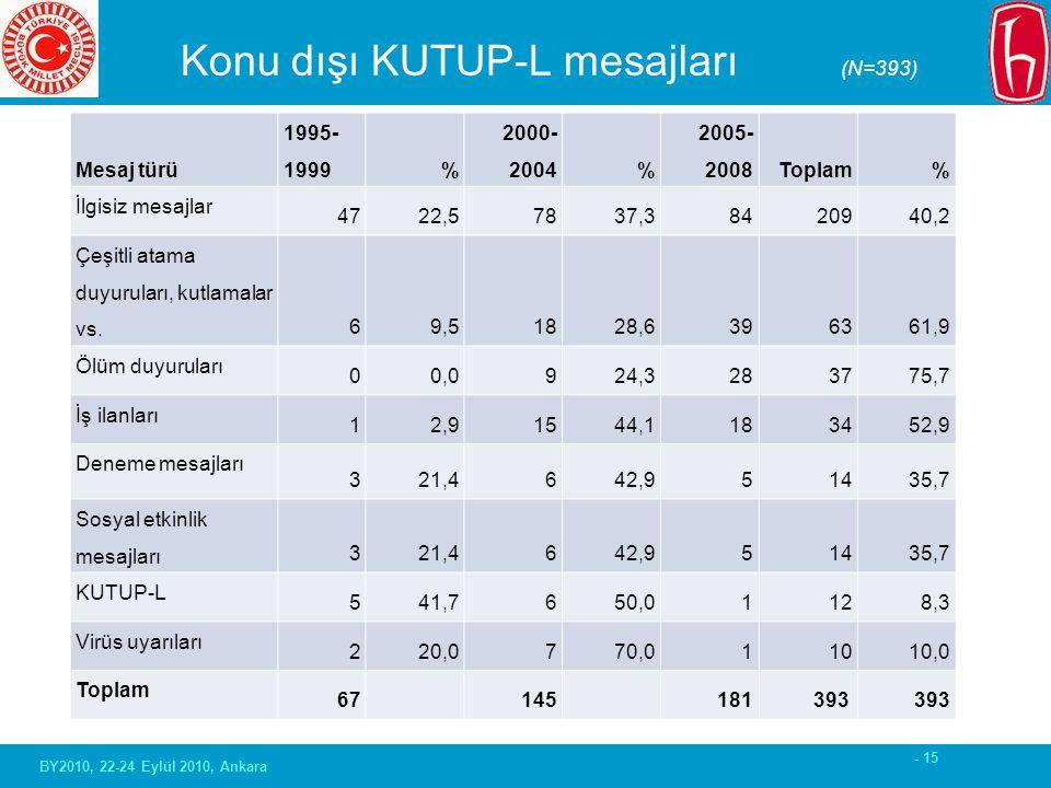 - 15 Konu dışı KUTUP-L mesajları (N=393) Mesaj türü 1995- 1999% 2000- 2004% 2005- 2008Toplam% İlgisiz mesajlar 4722,57837,38420940,2 Çeşitli atama duyuruları, kutlamalar vs.