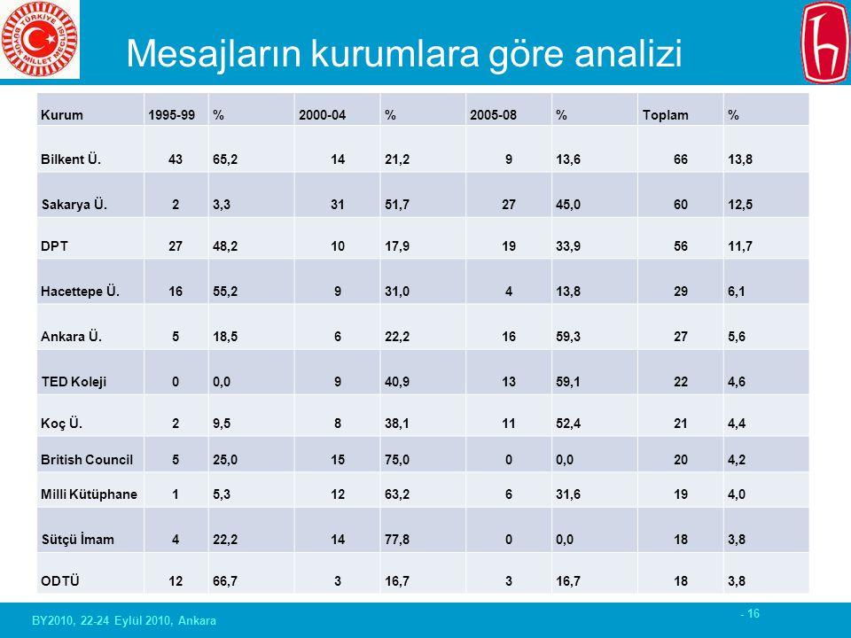 - 16 Mesajların kurumlara göre analizi Kurum1995-99%2000-04%2005-08%Toplam% Bilkent Ü.4365,21421,2913,66613,8 Sakarya Ü.23,33151,72745,06012,5 DPT2748