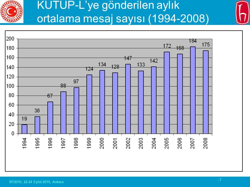 - 7 KUTUP-L'ye gönderilen aylık ortalama mesaj sayısı (1994-2008) BY2010, 22-24 Eylül 2010, Ankara