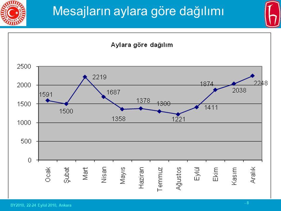 - 8 Mesajların aylara göre dağılımı BY2010, 22-24 Eylül 2010, Ankara