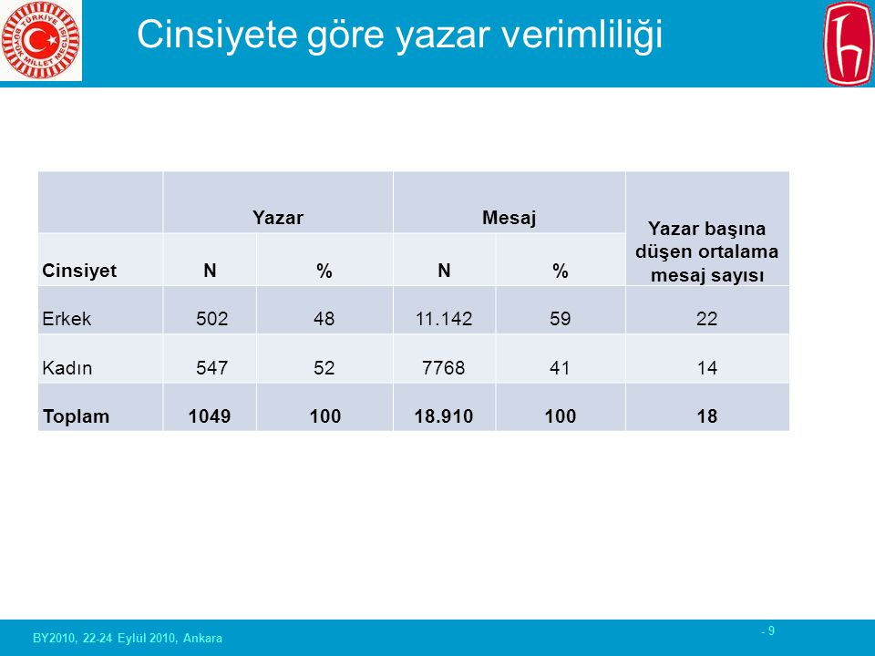 - 9 Cinsiyete göre yazar verimliliği YazarMesaj Yazar başına düşen ortalama mesaj sayısı CinsiyetN%N% Erkek 5024811.1425922 Kadın 5475277684114 Toplam1049 100 18.91010018 BY2010, 22-24 Eylül 2010, Ankara