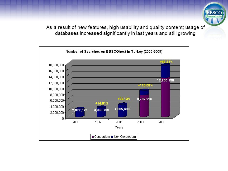 Databases provided by ULAKBIM made the biggest contribution to increase of usage