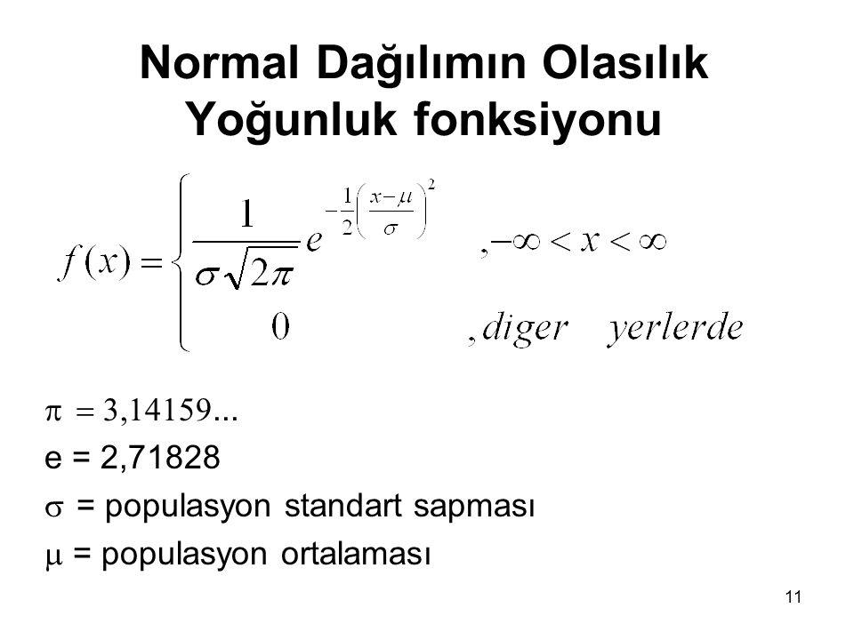 11 Normal Dağılımın Olasılık Yoğunluk fonksiyonu ... e = 2,71828  = populasyon standart sapması  = populasyon ortalaması