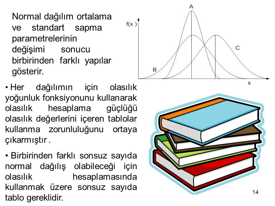 14 Normal dağılım ortalama ve standart sapma parametrelerinin değişimi sonucu birbirinden farklı yapılar gösterir. Her dağılımın için olasılık yoğunlu