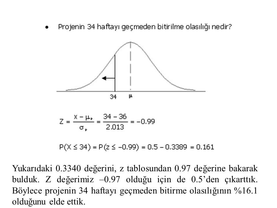 Yukarıdaki 0.3340 değerini, z tablosundan 0.97 değerine bakarak bulduk. Z değerimiz –0.97 olduğu için de 0.5'den çıkarttık. Böylece projenin 34 haftay