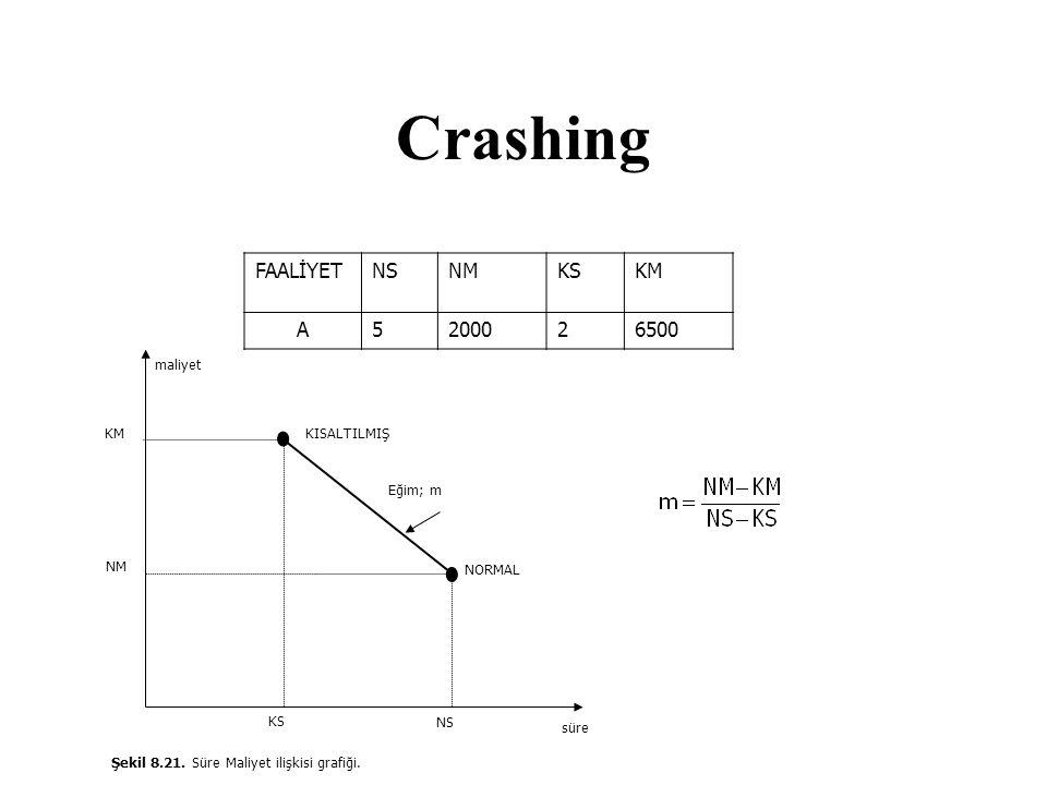 Crashing FAALİYETNSNMKSKM A5200026500 Şekil 8.21. Süre Maliyet ilişkisi grafiği. KISALTILMIŞ NORMAL Eğim; m KM NM KS NS süre maliyet
