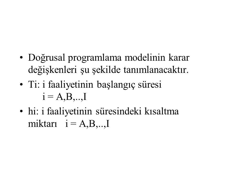 Doğrusal programlama modelinin karar değişkenleri şu şekilde tanımlanacaktır. Ti: i faaliyetinin başlangıç süresi i = A,B,..,I hi: i faaliyetinin süre