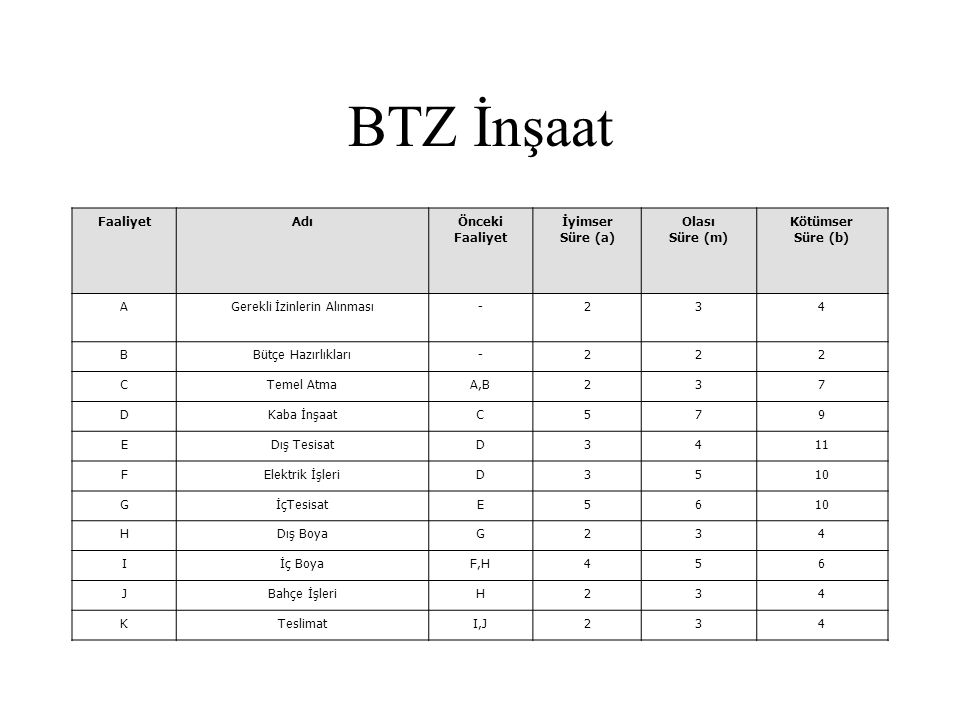 BTZ İnşaat FaaliyetAdıÖnceki Faaliyet İyimser Süre (a) Olası Süre (m) Kötümser Süre (b) AGerekli İzinlerin Alınması-234 BBütçe Hazırlıkları-222 CTemel
