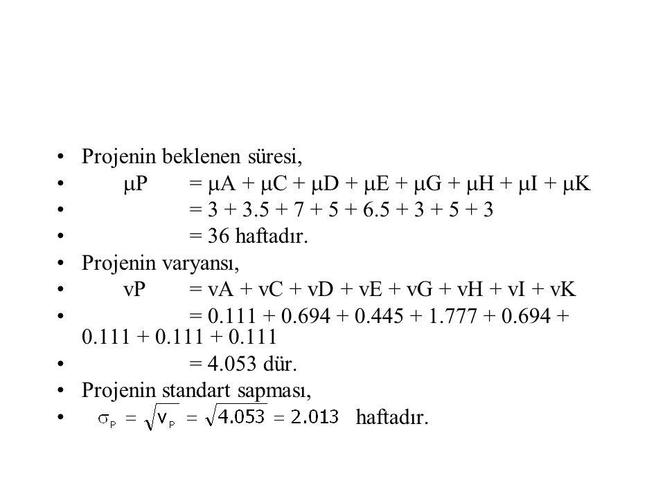 Projenin beklenen süresi,  P =  A +  C +  D +  E +  G +  H +  I +  K = 3 + 3.5 + 7 + 5 + 6.5 + 3 + 5 + 3 = 36 haftadır. Projenin varyansı, vP