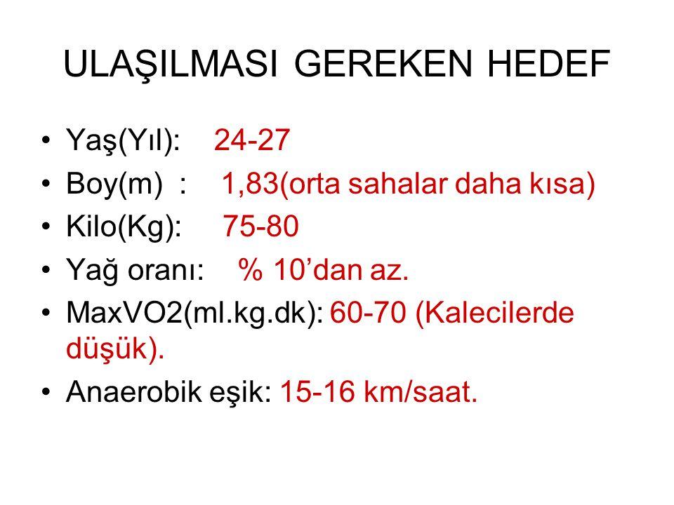 ULAŞILMASI GEREKEN HEDEF Yaş(Yıl): 24-27 Boy(m) : 1,83(orta sahalar daha kısa) Kilo(Kg): 75-80 Yağ oranı: % 10'dan az. MaxVO2(ml.kg.dk): 60-70 (Kaleci