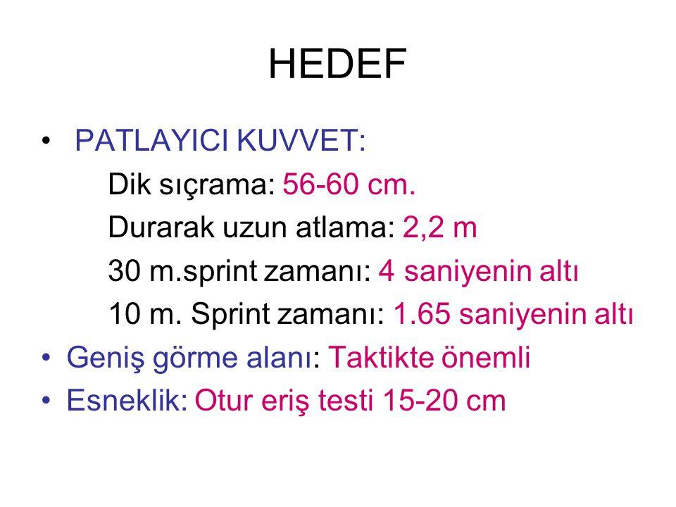 HEDEF PATLAYICI KUVVET: Dik sıçrama: 56-60 cm. Durarak uzun atlama: 2,2 m 30 m.sprint zamanı: 4 saniyenin altı 10 m. Sprint zamanı: 1.65 saniyenin alt