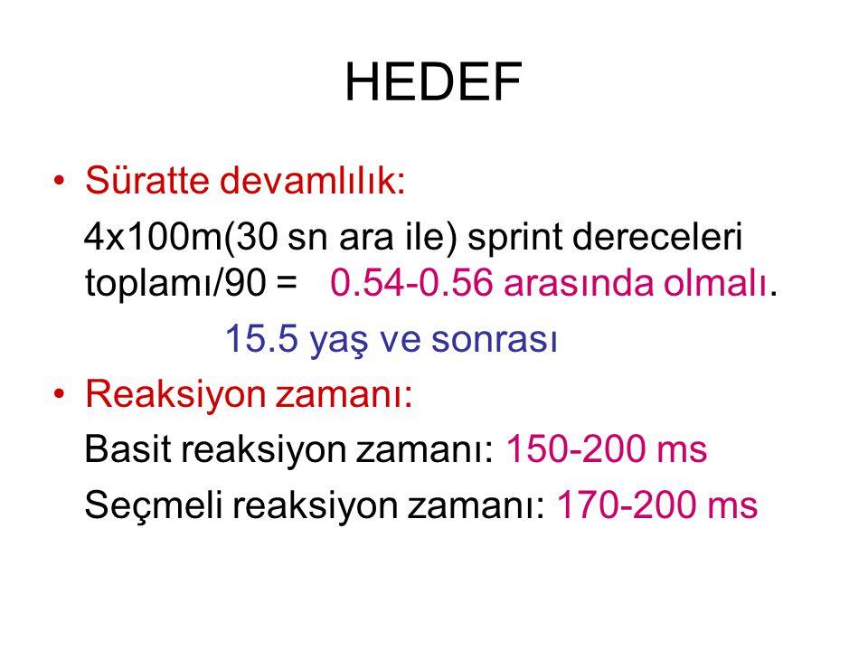 HEDEF Süratte devamlılık: 4x100m(30 sn ara ile) sprint dereceleri toplamı/90 = 0.54-0.56 arasında olmalı. 15.5 yaş ve sonrası Reaksiyon zamanı: Basit