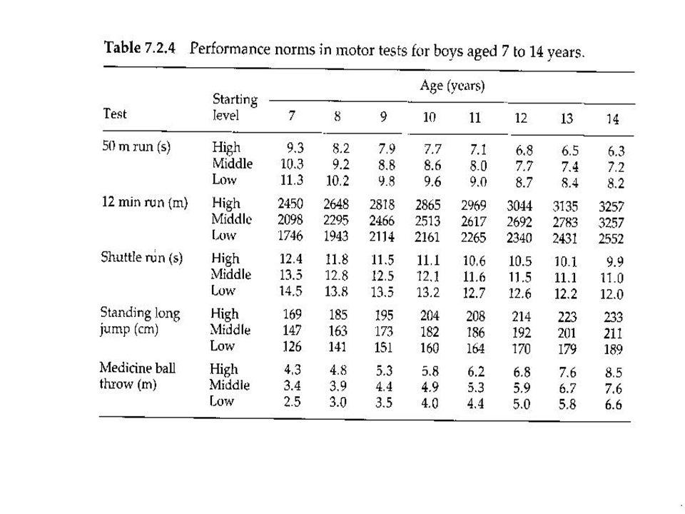 ULAŞILMASI GEREKEN HEDEF Yaş(Yıl): 24-27 Boy(m) : 1,83(orta sahalar daha kısa) Kilo(Kg): 75-80 Yağ oranı: % 10'dan az.