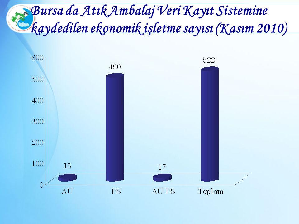 Bursa da Atık Ambalaj Veri Kayıt Sistemine kaydedilen ekonomik işletme sayısı (Kasım 2010)