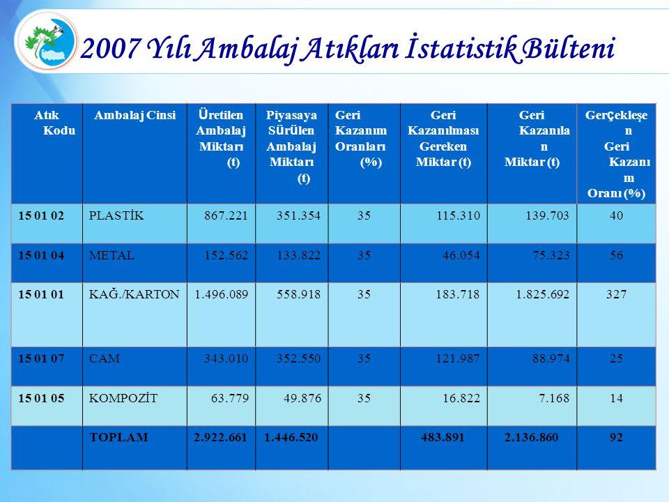 2007 Yılı Ambalaj Atıkları İstatistik Bülteni Atık Kodu Ambalaj Cinsi Ü retilen Ambalaj Miktarı (t) Piyasaya S ü r ü len Ambalaj Miktarı (t) Geri Kaza