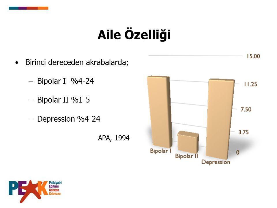 Aile Özelliği Birinci dereceden akrabalarda; –Bipolar I %4-24 –Bipolar II %1-5 –Depression %4-24 APA, 1994